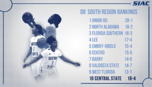 Central State Women's Basketball Holds Strong in Regional Poll